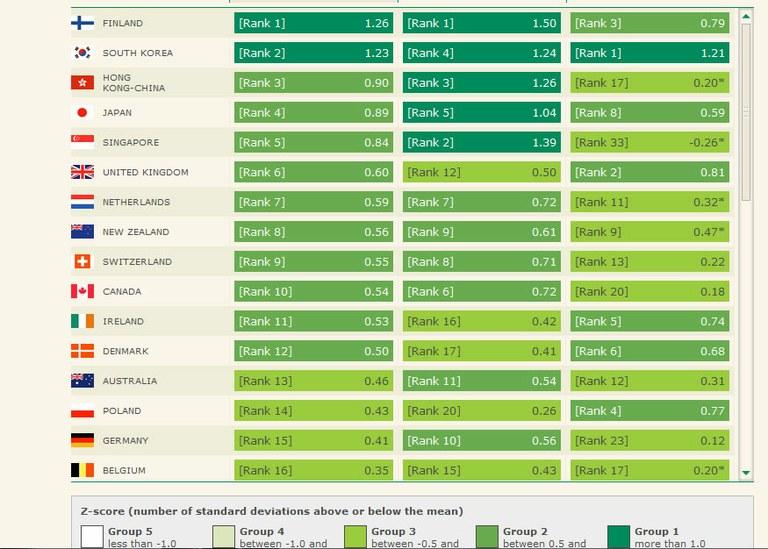 Global Legue Table 2012